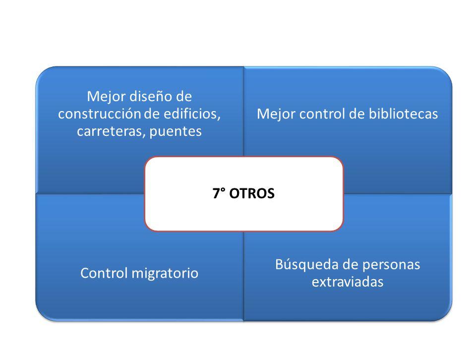 Mejor diseño de construcción de edificios, carreteras, puentes Mejor control de bibliotecas Control migratorio Búsqueda de personas extraviadas 7° OTR