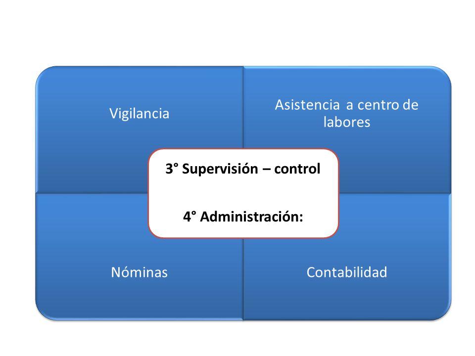 Vigilancia Asistencia a centro de labores NóminasContabilidad 3° Supervisión – control 4° Administración: