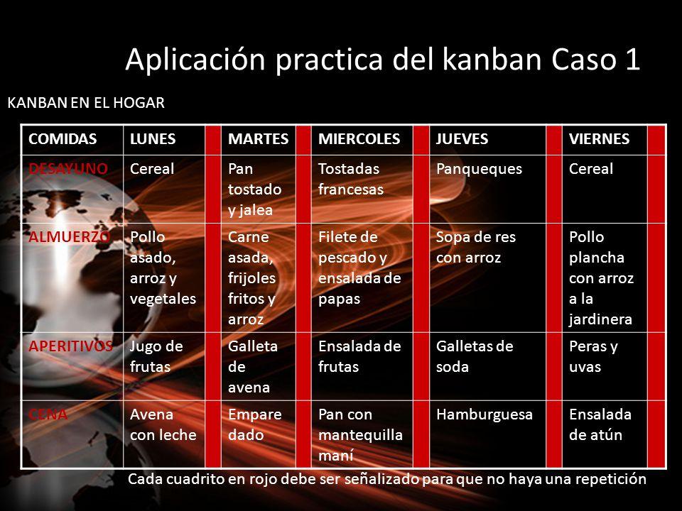 Aplicación practica del kanban Caso 1 COMIDASLUNESMARTESMIERCOLESJUEVESVIERNES DESAYUNOCerealPan tostado y jalea Tostadas francesas PanquequesCereal A