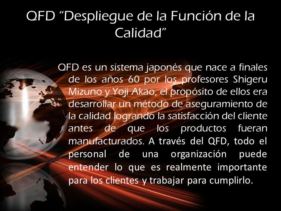 QFD Despliegue de la Función de la Calidad QFD es un sistema japonés que nace a finales de los años 60 por los profesores Shigeru Mizuno y Yoji Akao,
