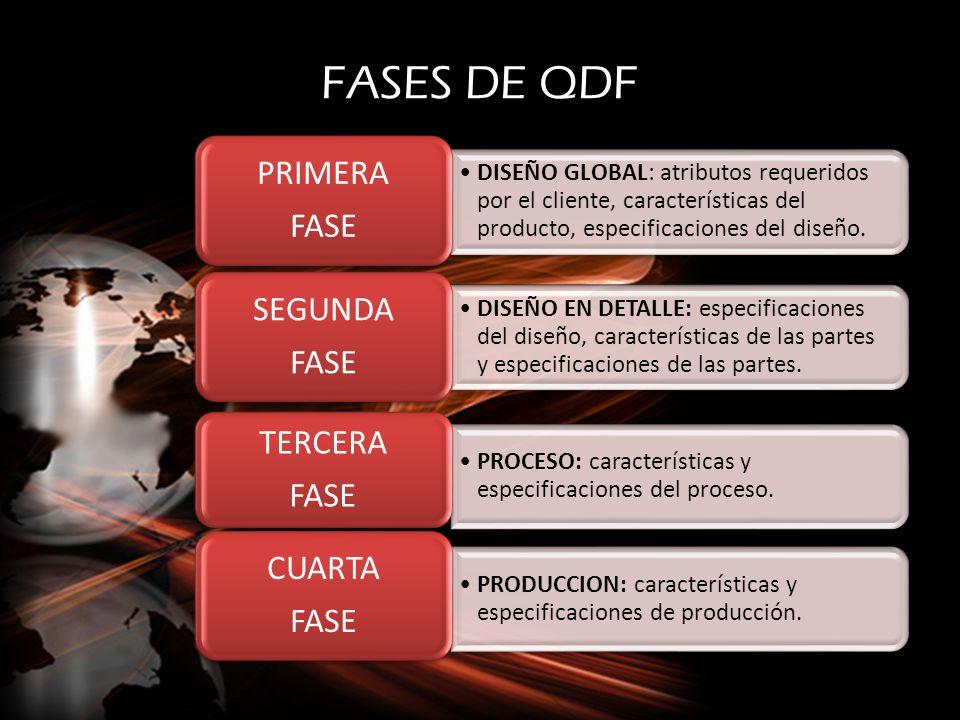 FASES DE QDF DISEÑO GLOBAL: atributos requeridos por el cliente, características del producto, especificaciones del diseño. PRIMERA FASE DISEÑO EN DET