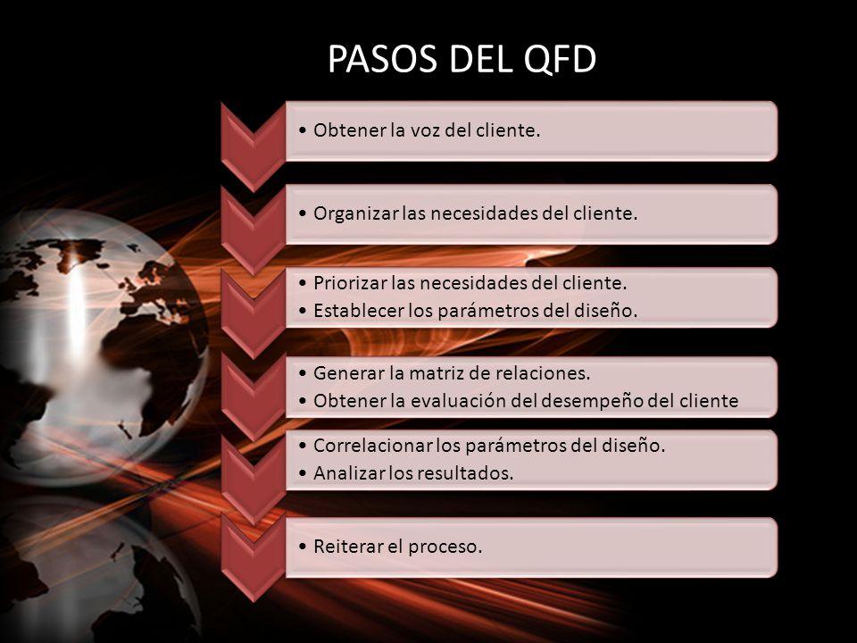 PASOS DEL QFD Obtener la voz del cliente.Organizar las necesidades del cliente. Priorizar las necesidades del cliente. Establecer los parámetros del d