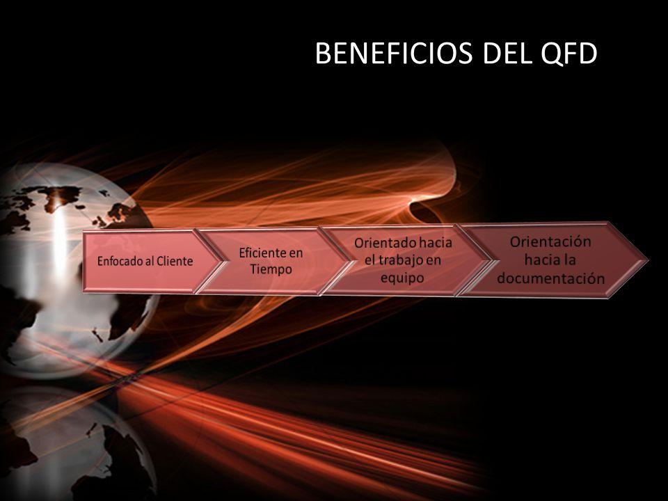 BENEFICIOS DEL QFD