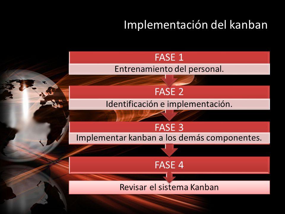 Implementación del kanban Revisar el sistema Kanban FASE 4 FASE 3 Implementar kanban a los demás componentes. FASE 2 Identificación e implementación.