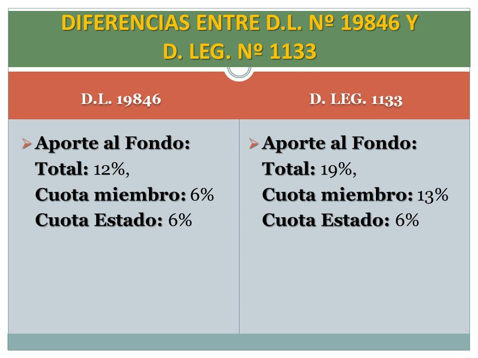 D.L. 19846 D. LEG. 1133 Aporte al Fondo: Aporte al Fondo: Total: Total: 12%, Cuota miembro: Cuota miembro: 6% Cuota Estado: Cuota Estado: 6% DIFERENCI