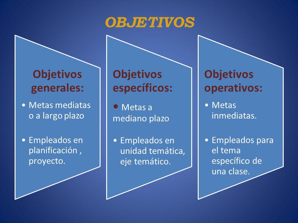 OBJETIVOS Objetivos generales: Metas mediatas o a largo plazo Empleados en planificación, proyecto. Objetivos específicos: Metas a mediano plazo Emple