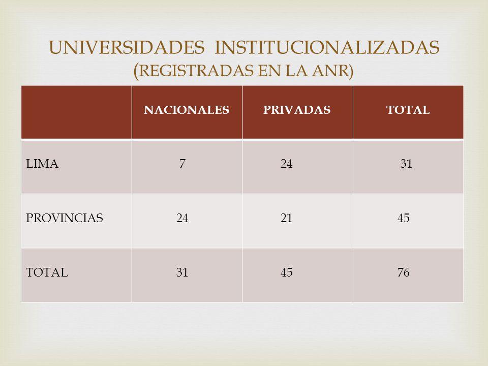 NACIONALESPRIVADASTOTAL LIMA 7 24 31 PROVINCIAS 24 21 45 TOTAL 31 45 76 UNIVERSIDADES INSTITUCIONALIZADAS ( REGISTRADAS EN LA ANR)