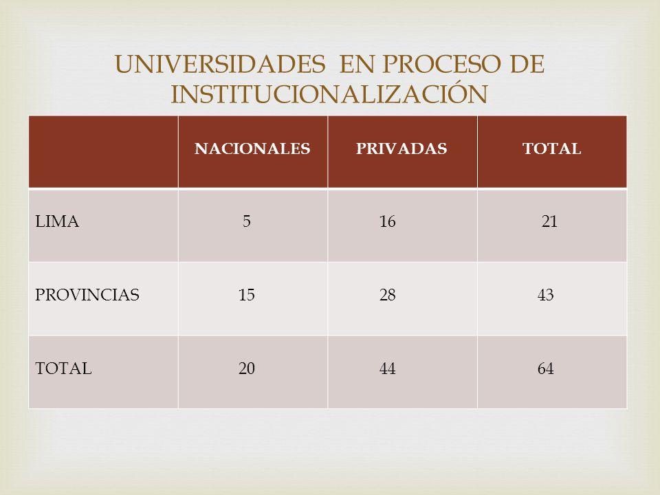 NACIONALESPRIVADASTOTAL LIMA 5 16 21 PROVINCIAS 15 28 43 TOTAL 20 44 64 UNIVERSIDADES EN PROCESO DE INSTITUCIONALIZACIÓN