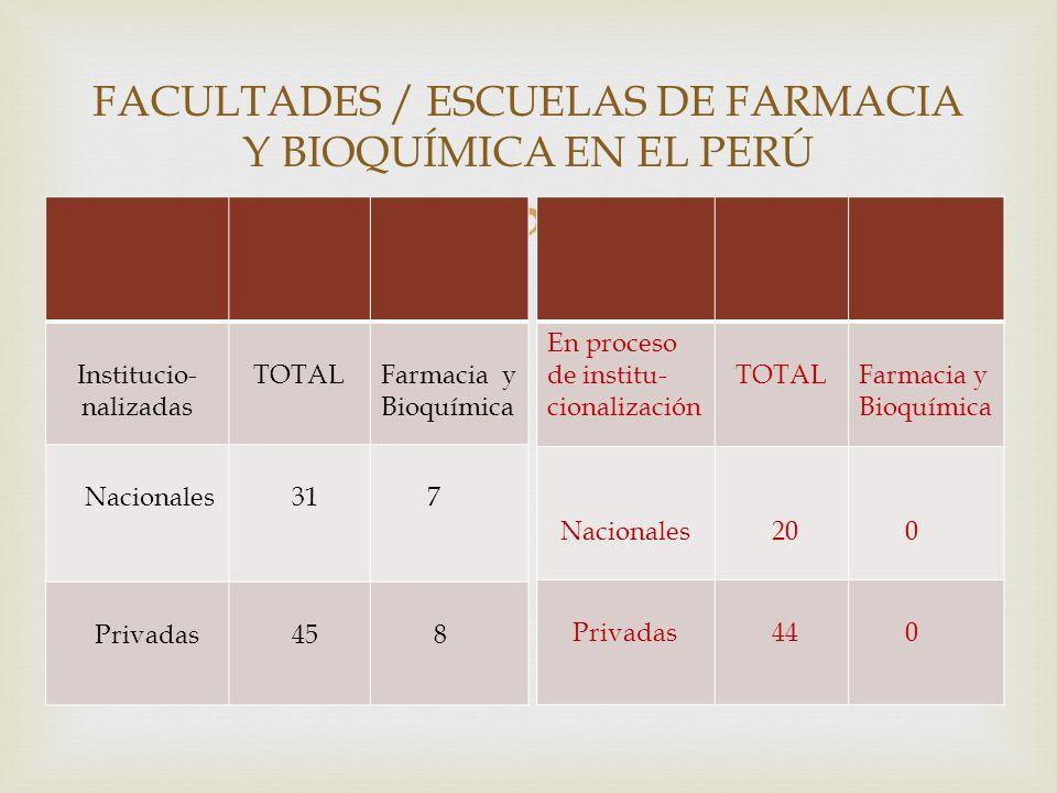 FACULTADES / ESCUELAS DE FARMACIA Y BIOQUÍMICA EN EL PERÚ Institucio- nalizadas TOTALFarmacia y Bioquímica Nacionales 31 7 Privadas 45 8 En proceso de institu- cionalización TOTALFarmacia y Bioquímica Nacionales 20 0 Privadas 44 0