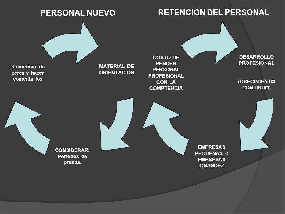 MATERIAL DE ORIENTACION: CONSIDERAR: Periodos de prueba. Supervisar de cerca y hacer comentarios RETENCION DEL PERSONAL PERSONAL NUEVO DESARROLLO PROF