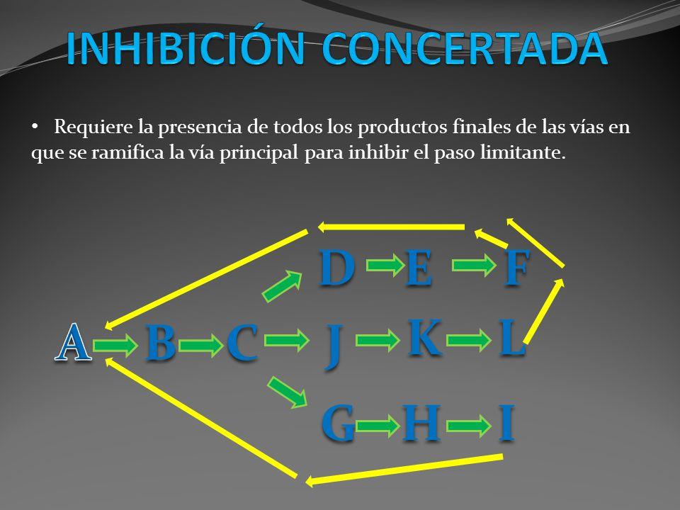 Requiere la presencia de todos los productos finales de las vías en que se ramifica la vía principal para inhibir el paso limitante. ED CB F IHG J KL
