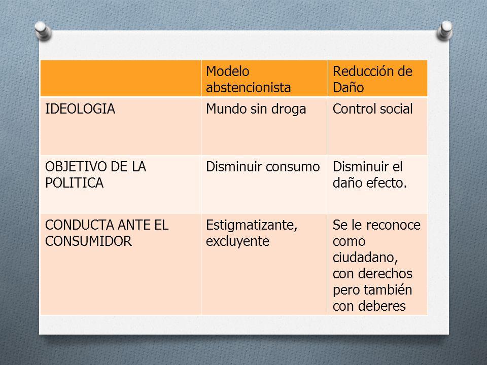 Modelo abstencionista Reducción de Daño IDEOLOGIAMundo sin drogaControl social OBJETIVO DE LA POLITICA Disminuir consumoDisminuir el daño efecto. COND