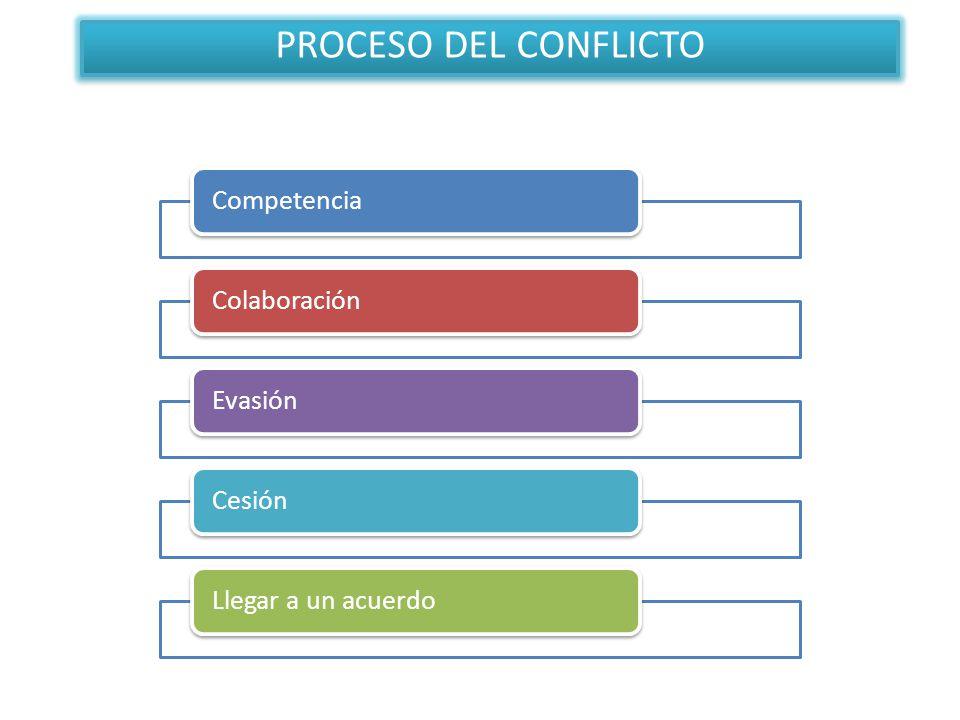 CompetenciaColaboraciónEvasiónCesiónLlegar a un acuerdo PROCESO DEL CONFLICTO