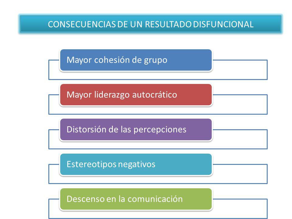CONSECUENCIAS DE UN RESULTADO DISFUNCIONAL Mayor cohesión de grupoMayor liderazgo autocráticoDistorsión de las percepcionesEstereotipos negativosDesce