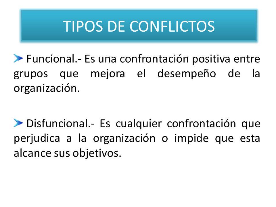 TIPOS DE CONFLICTOS Funcional.- Es una confrontación positiva entre grupos que mejora el desempeño de la organización. Disfuncional.- Es cualquier con