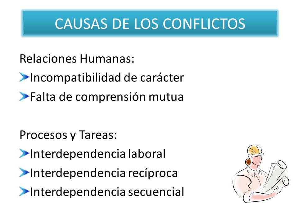 CAUSAS DE LOS CONFLICTOS Relaciones Humanas: Incompatibilidad de carácter Falta de comprensión mutua Procesos y Tareas: Interdependencia laboral Inter