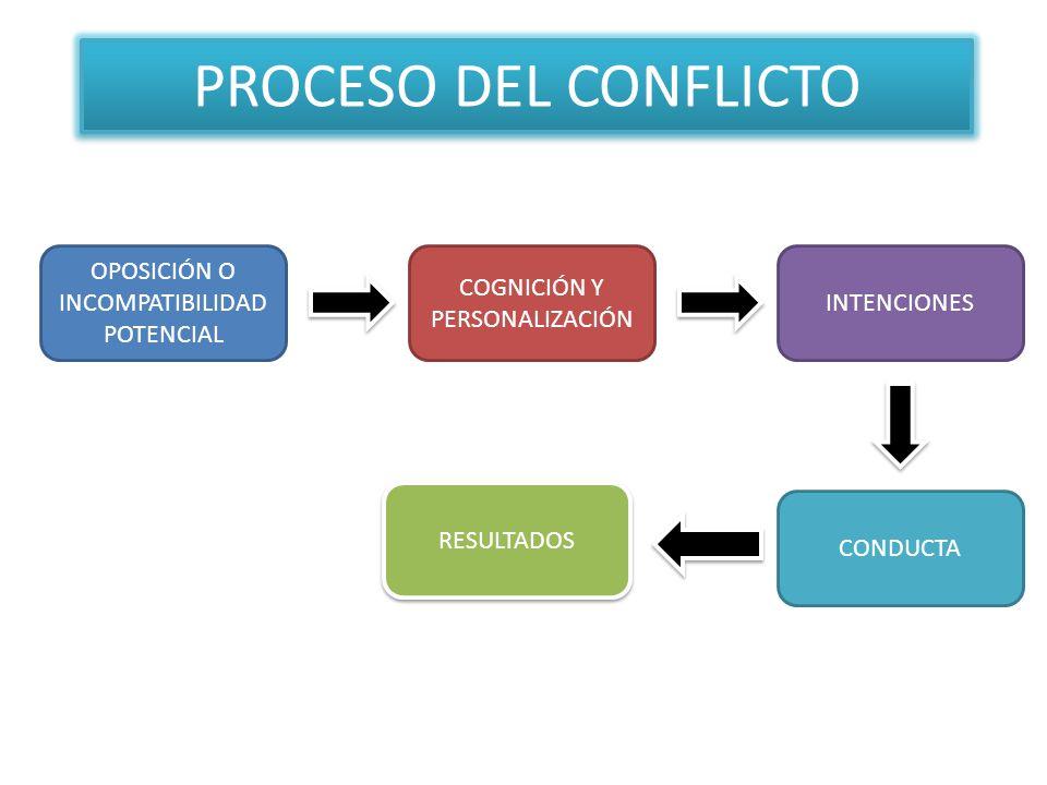 PROCESO DEL CONFLICTO OPOSICIÓN O INCOMPATIBILIDAD POTENCIAL COGNICIÓN Y PERSONALIZACIÓN INTENCIONES CONDUCTA RESULTADOS