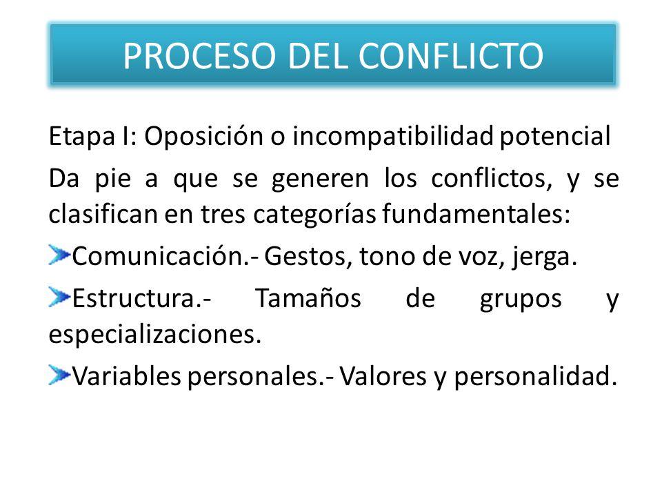 PROCESO DEL CONFLICTO Etapa I: Oposición o incompatibilidad potencial Da pie a que se generen los conflictos, y se clasifican en tres categorías funda