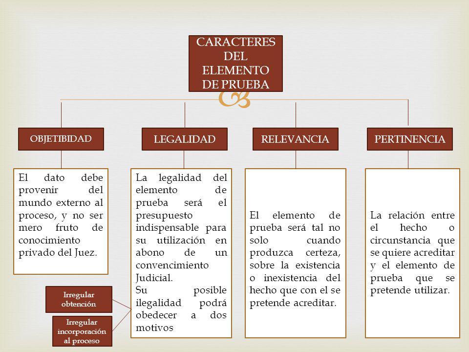 CARACTERES DEL ELEMENTO DE PRUEBA OBJETIBIDAD RELEVANCIALEGALIDADPERTINENCIA El dato debe provenir del mundo externo al proceso, y no ser mero fruto d