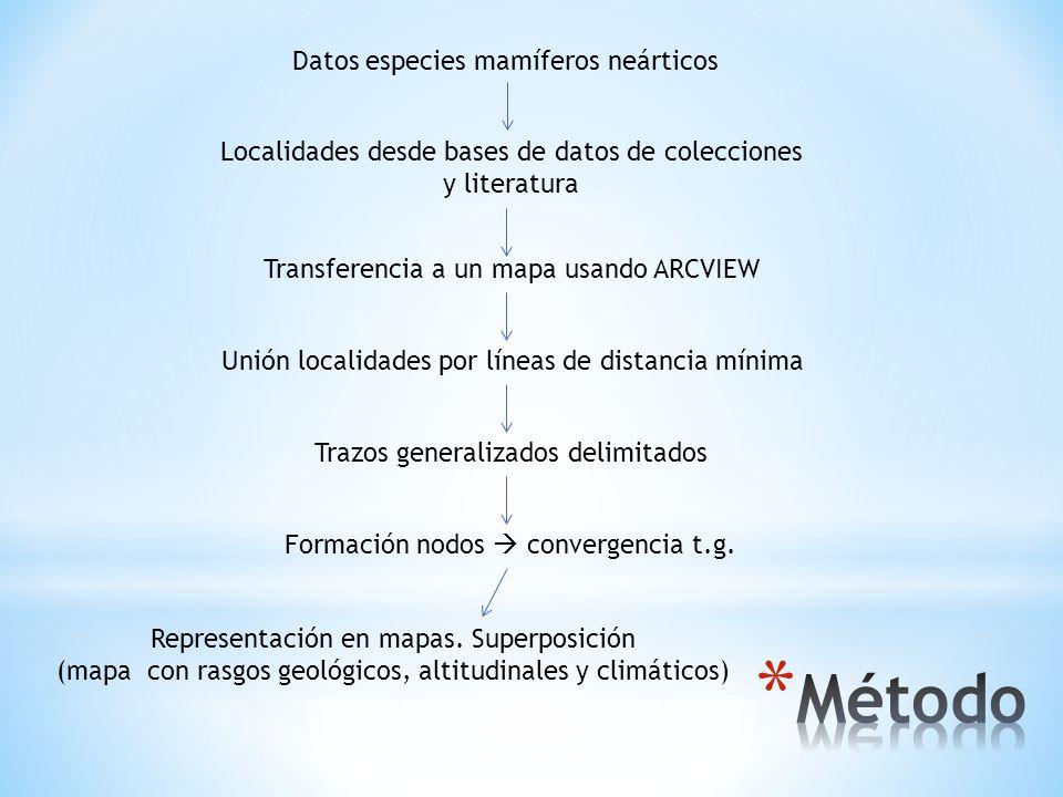 Datos especies mamíferos neárticos Localidades desde bases de datos de colecciones y literatura Transferencia a un mapa usando ARCVIEW Unión localidad
