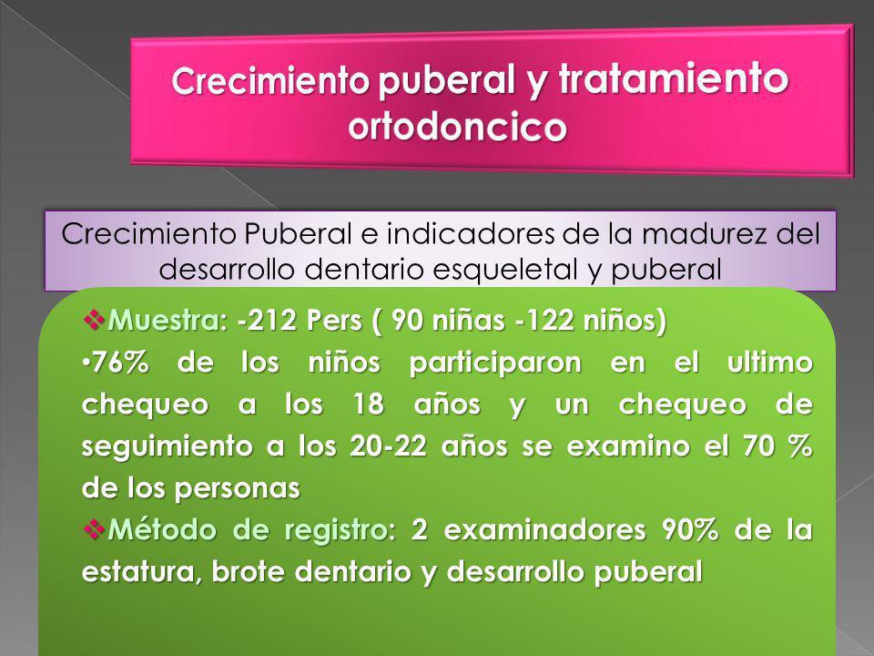 Crecimiento Puberal e indicadores de la madurez del desarrollo dentario esqueletal y puberal Muestra: -212 Pers ( 90 niñas -122 niños) Muestra: -212 Pers ( 90 niñas -122 niños) 76% de los niños participaron en el ultimo chequeo a los 18 años y un chequeo de seguimiento a los 20-22 años se examino el 70 % de los personas 76% de los niños participaron en el ultimo chequeo a los 18 años y un chequeo de seguimiento a los 20-22 años se examino el 70 % de los personas Método de registro: 2 examinadores 90% de la estatura, brote dentario y desarrollo puberal Método de registro: 2 examinadores 90% de la estatura, brote dentario y desarrollo puberal