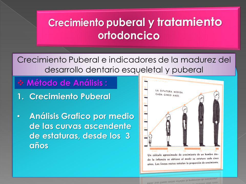 Crecimiento Puberal e indicadores de la madurez del desarrollo dentario esqueletal y puberal Método de Análisis : Método de Análisis : 1.Crecimiento Puberal Análisis Grafico por medio de las curvas ascendente de estaturas, desde los 3 años Análisis Grafico por medio de las curvas ascendente de estaturas, desde los 3 años