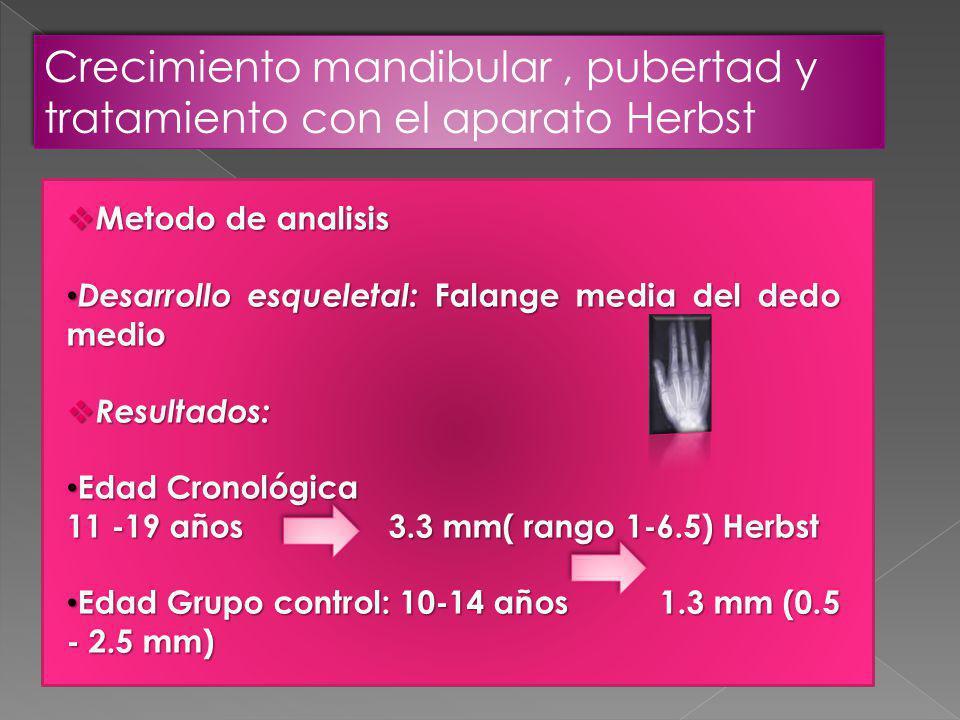 Crecimiento mandibular, pubertad y tratamiento con el aparato Herbst Metodo de analisis Metodo de analisis Desarrollo esqueletal: Falange media del dedo medio Desarrollo esqueletal: Falange media del dedo medio Resultados: Resultados: Edad Cronológica Edad Cronológica 11 -19 años 3.3 mm( rango 1-6.5) Herbst Edad Grupo control: 10-14 años 1.3 mm (0.5 - 2.5 mm) Edad Grupo control: 10-14 años 1.3 mm (0.5 - 2.5 mm)