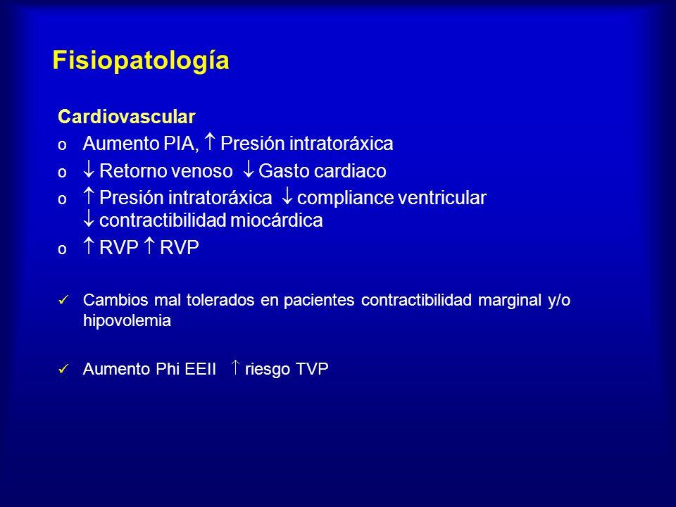 Cardiovascular o Aumento PIA, Presión intratoráxica o Retorno venoso Gasto cardiaco o Presión intratoráxica compliance ventricular contractibilidad mi