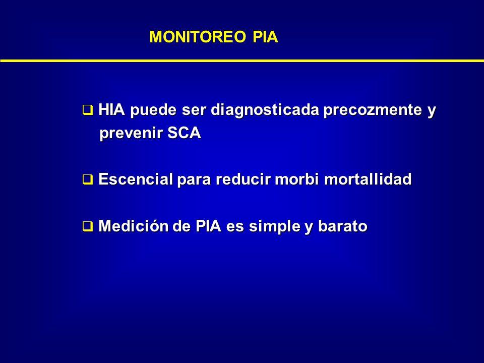 MONITOREO PIA HIA puede ser diagnosticada precozmente y HIA puede ser diagnosticada precozmente y prevenir SCA prevenir SCA Escencial para reducir mor