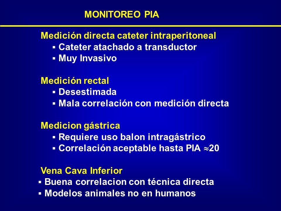 MONITOREO PIA Medición directa cateter intraperitoneal Cateter atachado a transductor Muy Invasivo Medición rectal Desestimada Mala correlación con me