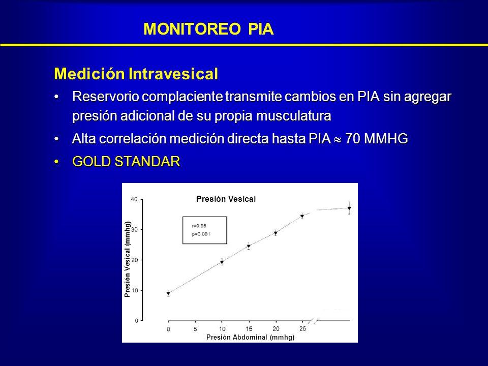 Medición Intravesical Reservorio complaciente transmite cambios en PIA sin agregar presión adicional de su propia musculaturaReservorio complaciente t