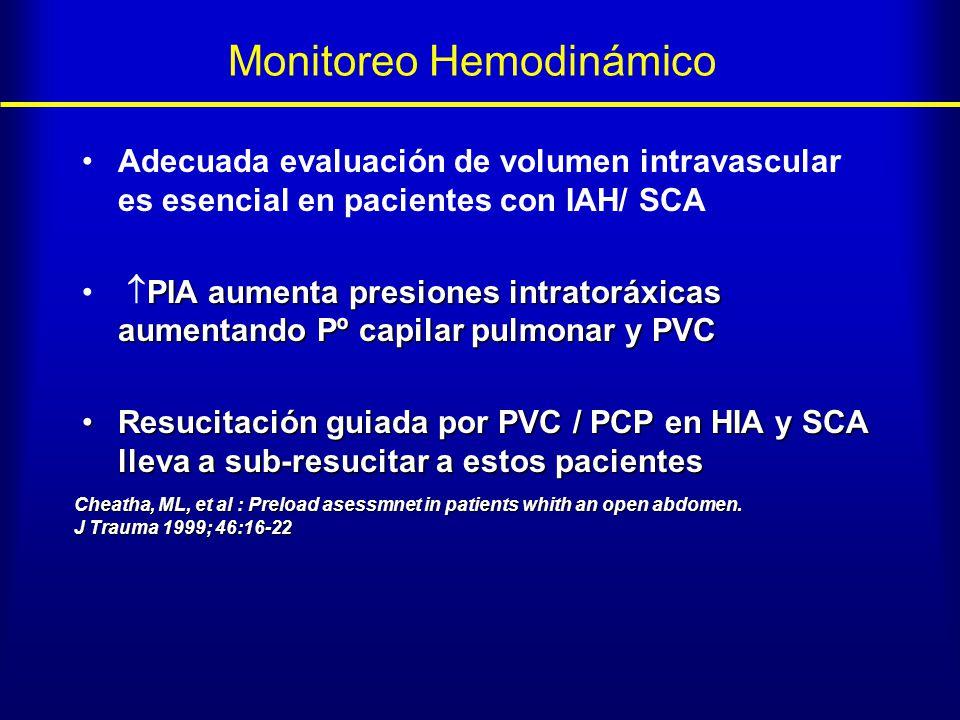 Monitoreo Hemodinámico Adecuada evaluación de volumen intravascular es esencial en pacientes con IAH/ SCA PIA aumenta presiones intratoráxicas aumenta