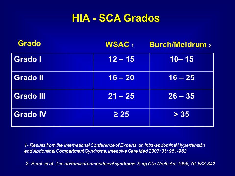 Grado I12 – 1510– 15 Grado II16 – 2016 – 25 Grado III21 – 2526 – 35 Grado IV 25> 35 HIA - SCA Grados WSAC 1 Grado 2- Burch et al: The abdominal compar