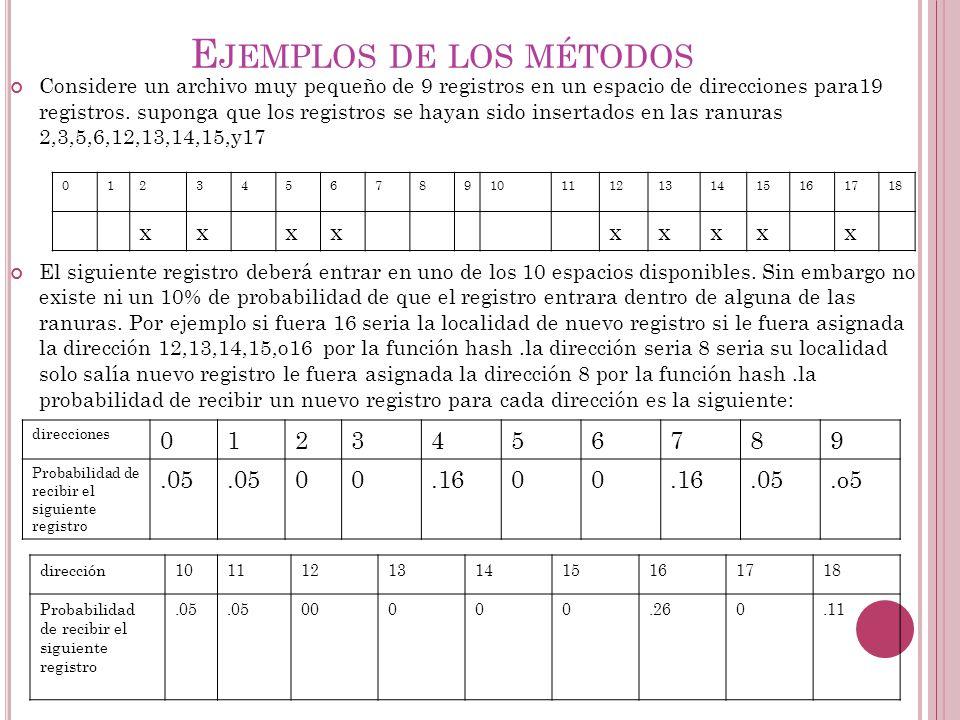E JEMPLOS DE LOS MÉTODOS Considere un archivo muy pequeño de 9 registros en un espacio de direcciones para19 registros. suponga que los registros se h