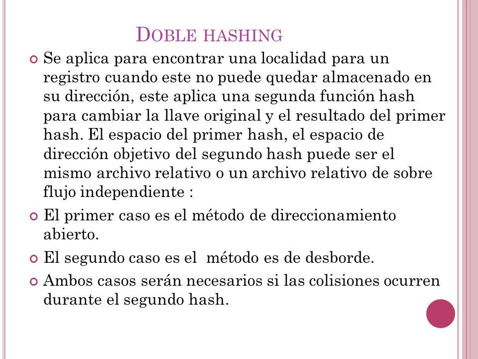 D OBLE HASHING Se aplica para encontrar una localidad para un registro cuando este no puede quedar almacenado en su dirección, este aplica una segunda