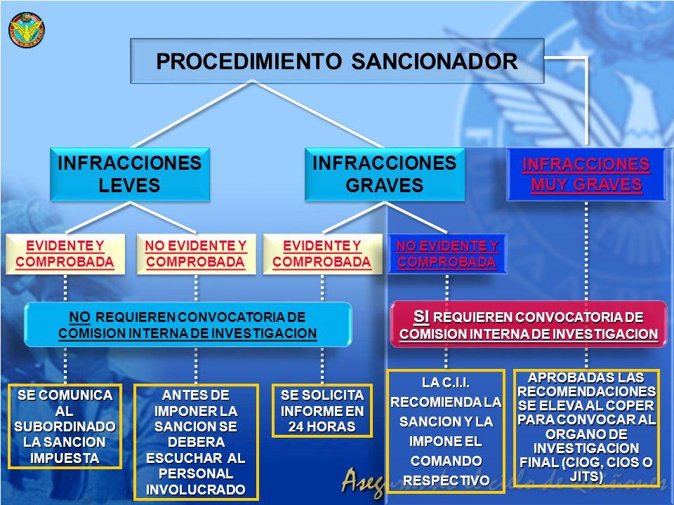 PROCEDIMIENTO SANCIONADOR INFRACCIONES GRAVES INFRACCIONES GRAVES INFRACCIONES MUY GRAVES MUY GRAVES INFRACCIONES MUY GRAVES MUY GRAVES INFRACCIONES L
