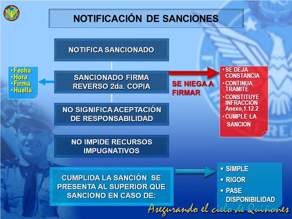 NOTIFICACIÓN DE SANCIONES NOTIFICA SANCIONADO SANCIONADO FIRMA REVERSO 2da. COPIA NO SIGNIFICA ACEPTACIÓN DE RESPONSABILIDAD NO IMPIDE RECURSOS IMPUGN
