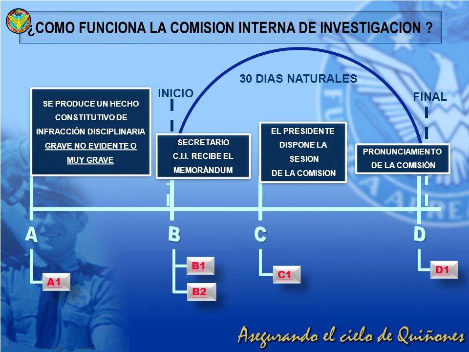 ¿COMO FUNCIONA LA COMISION INTERNA DE INVESTIGACION ? A1 B1 C1 B2 D1 SE PRODUCE UN HECHO CONSTITUTIVO DE INFRACCIÓN DISCIPLINARIA GRAVE NO EVIDENTE O