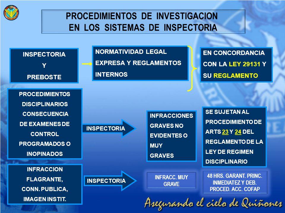 PROCEDIMIENTOS DE INVESTIGACION EN LOS SISTEMAS DE INSPECTORIA INSPECTORIA Y PREBOSTE NORMATIVIDAD LEGAL EXPRESA Y REGLAMENTOS INTERNOS EN CONCORDANCI