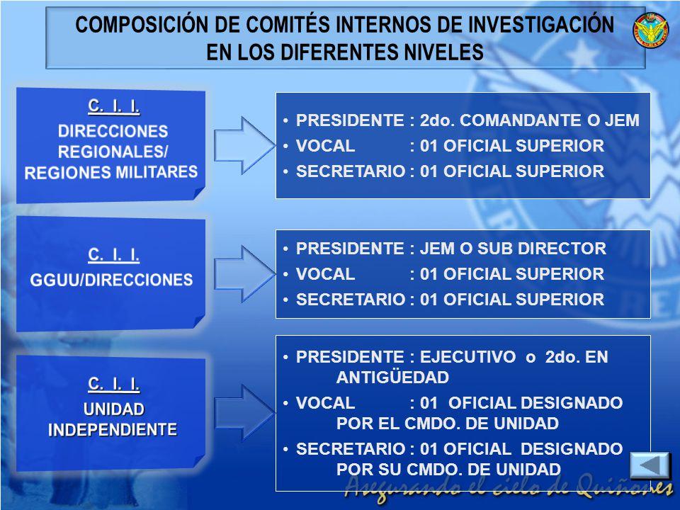 PRESIDENTE: 2do. COMANDANTE O JEM VOCAL : 01 OFICIAL SUPERIOR SECRETARIO: 01 OFICIAL SUPERIOR COMPOSICIÓN DE COMITÉS INTERNOS DE INVESTIGACIÓN EN LOS