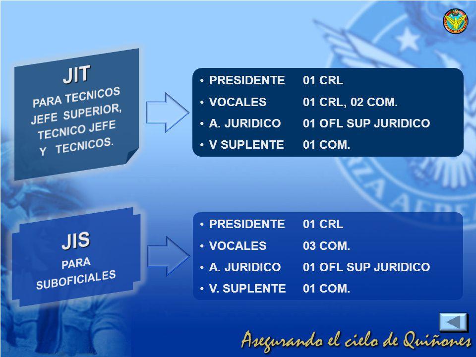 PRESIDENTE01 CRL VOCALES01 CRL, 02 COM. A. JURIDICO01 OFL SUP JURIDICO V SUPLENTE01 COM. PRESIDENTE01 CRL VOCALES03 COM. A. JURIDICO01 OFL SUP JURIDIC