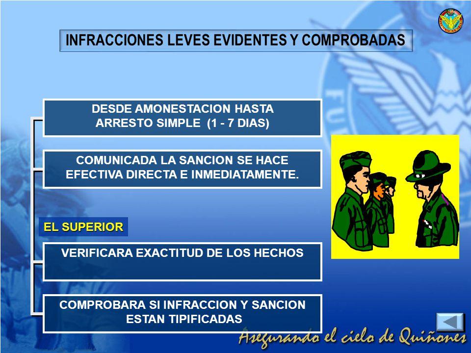 INFRACCIONES LEVES EVIDENTES Y COMPROBADAS DESDE AMONESTACION HASTA ARRESTO SIMPLE (1 - 7 DIAS) COMUNICADA LA SANCION SE HACE EFECTIVA DIRECTA E INMED