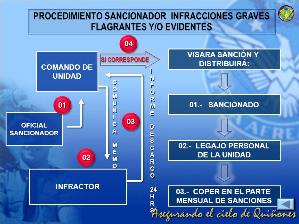 PROCEDIMIENTO SANCIONADOR INFRACCIONES GRAVES FLAGRANTES Y/O EVIDENTES OFICIAL SANCIONADOR COMANDO DE UNIDAD VISARA SANCIÓN Y DISTRIBUIRÁ: 01.- SANCIO