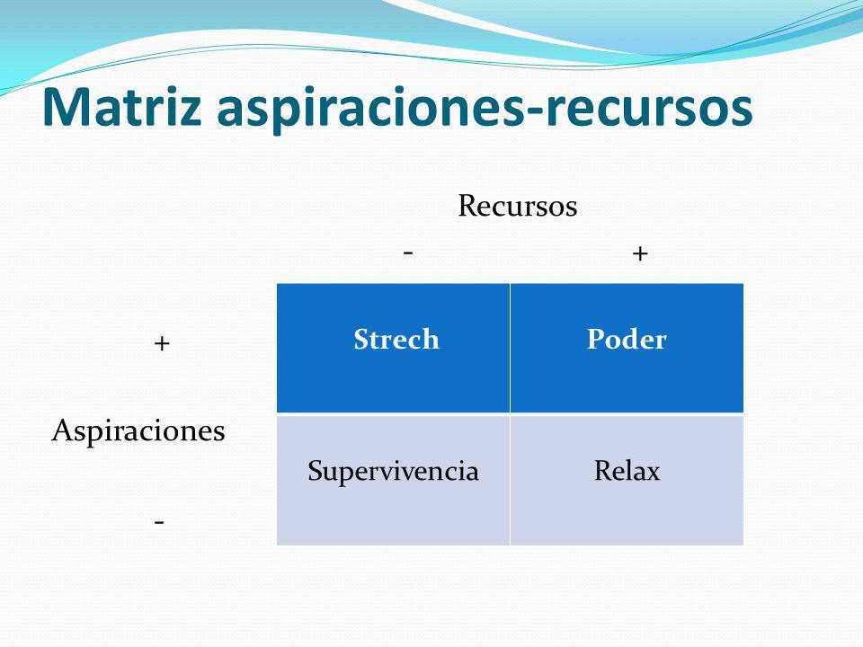 Matriz aspiraciones-recursos Recursos - + + Aspiraciones - StrechPoder SupervivenciaRelax