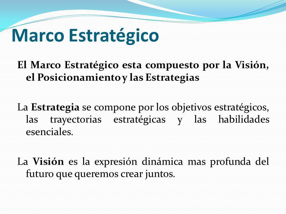 Marco Estratégico El Marco Estratégico esta compuesto por la Visión, el Posicionamiento y las Estrategias La Estrategia se compone por los objetivos e