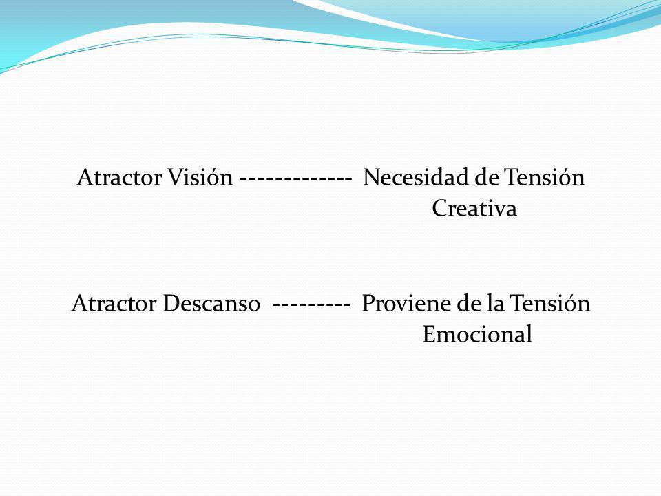 Atractor Visión ------------- Necesidad de Tensión Creativa Atractor Descanso --------- Proviene de la Tensión Emocional