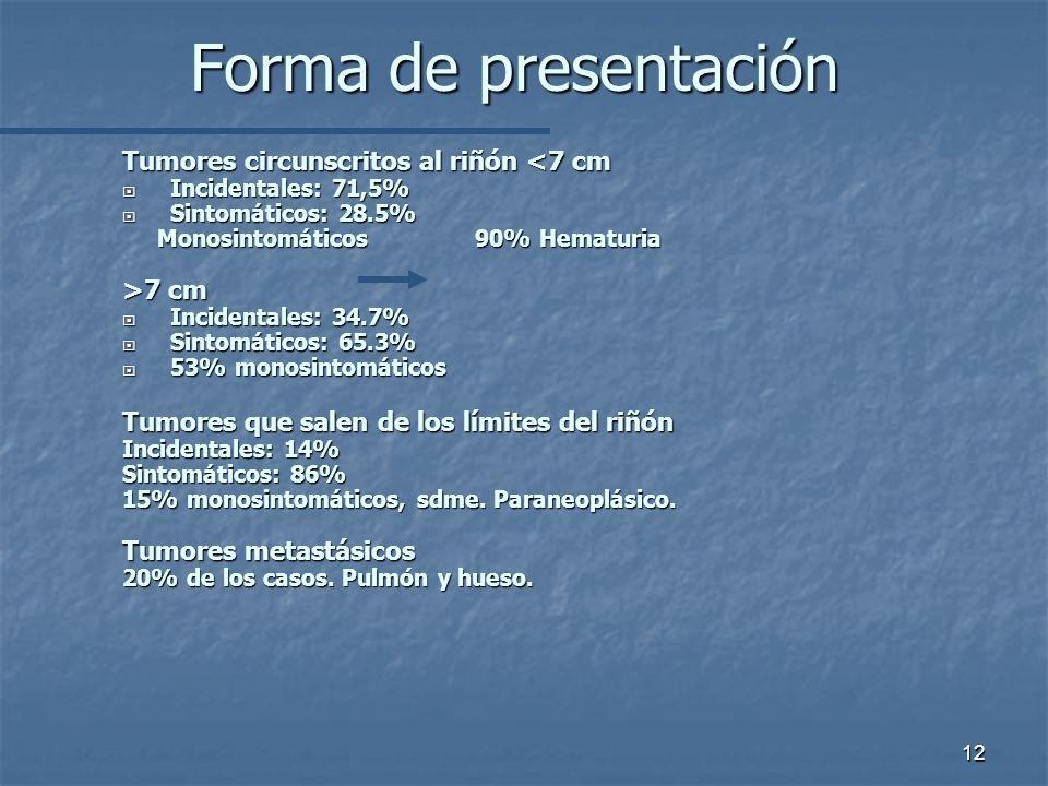 Forma de presentación Tumores circunscritos al riñón <7 cm Incidentales: 71,5% Incidentales: 71,5% Sintomáticos: 28.5% Sintomáticos: 28.5% Monosintomáticos 90% Hematuria Monosintomáticos 90% Hematuria >7 cm Incidentales: 34.7% Incidentales: 34.7% Sintomáticos: 65.3% Sintomáticos: 65.3% 53% monosintomáticos 53% monosintomáticos Tumores que salen de los límites del riñón Incidentales: 14% Sintomáticos: 86% 15% monosintomáticos, sdme.