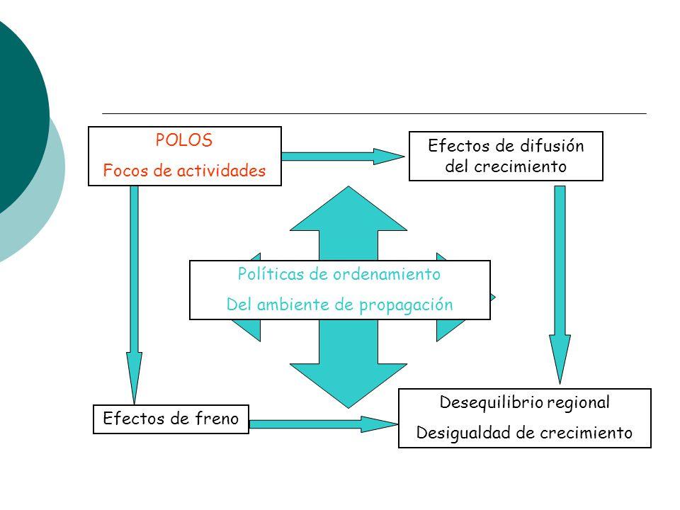 POLOS Focos de actividades Efectos de difusión del crecimiento Efectos de freno Políticas de ordenamiento Del ambiente de propagación Desequilibrio re
