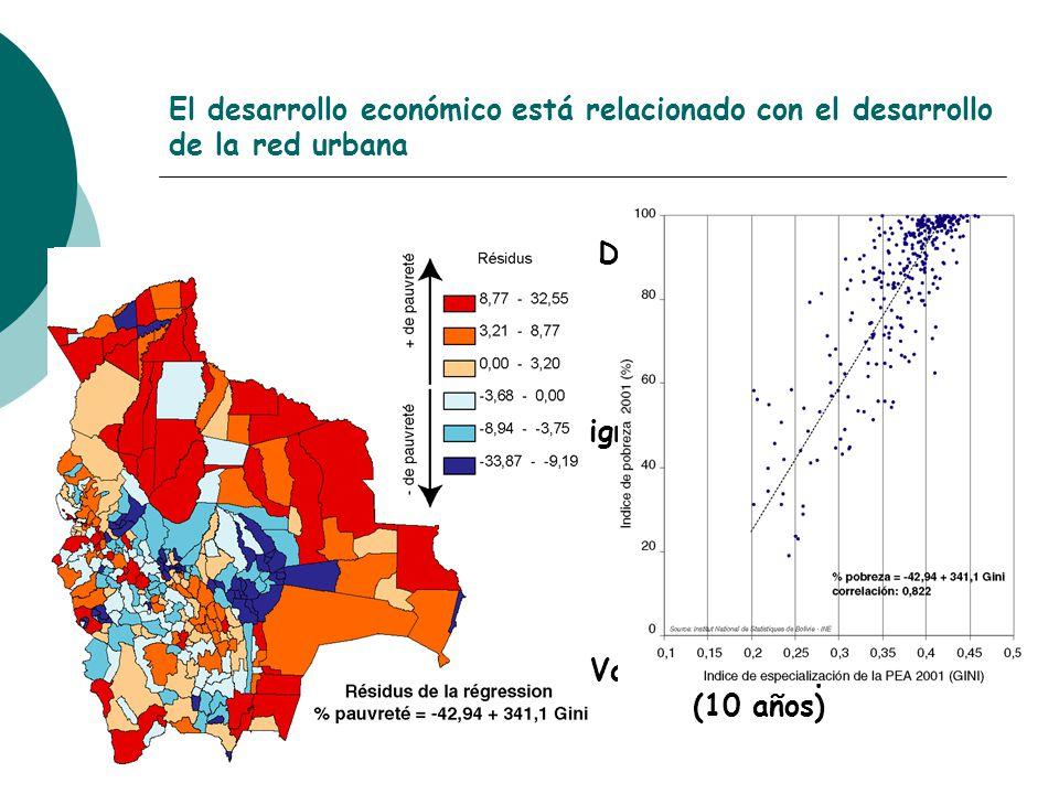 Dinámica de la red urbana (20 años) El desarrollo económico está relacionado con el desarrollo de la red urbana Variación de la pobreza (10 años) Migr