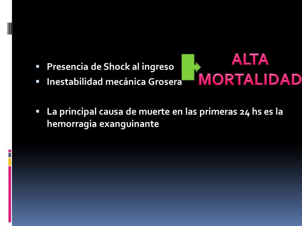 Presencia de Shock al ingreso Inestabilidad mecánica Grosera La principal causa de muerte en las primeras 24 hs es la hemorragia exanguinante